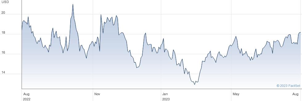 Coupang Inc performance chart