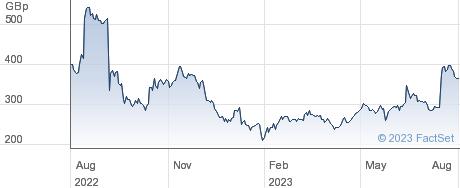 DARKTRACE performance chart
