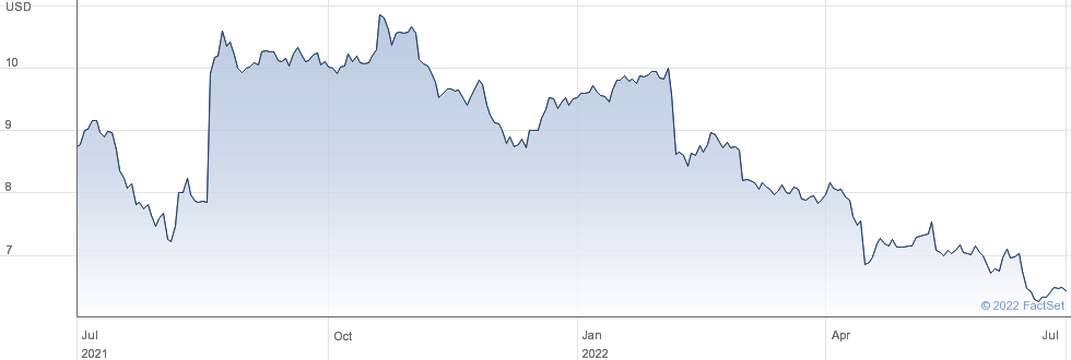 Spok Holdings Inc performance chart