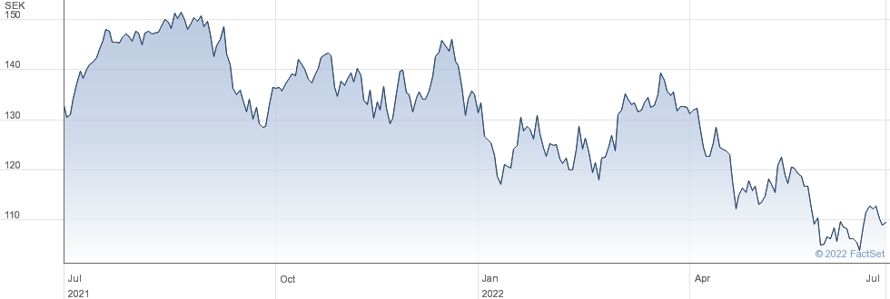 Hexagon AB performance chart