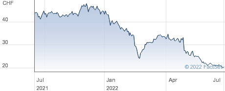 Medmix Ltd performance chart