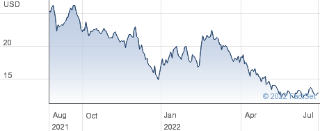 Clearwater Analytics Holdings Inc performance chart
