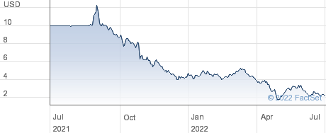 Nerdy Inc performance chart