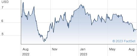 Reservoir Media Inc performance chart