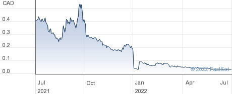 Three Valley Copper Corp performance chart