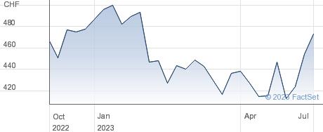Belimo Holding AG performance chart