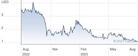 Candel Therapeutics Inc performance chart