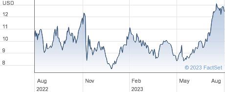 Robinhood Markets Inc performance chart