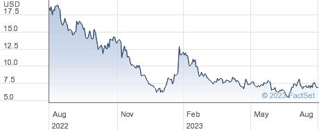 Lucid Group Inc performance chart