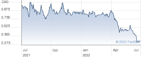 Goldsource Mines Inc performance chart