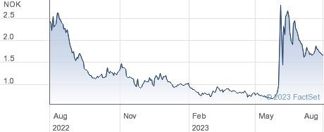 Nordic Nanovector ASA performance chart