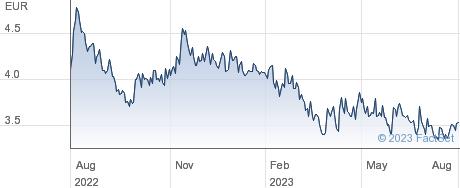 Nexstim Oyj performance chart
