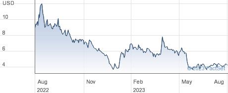 EVgo Inc performance chart