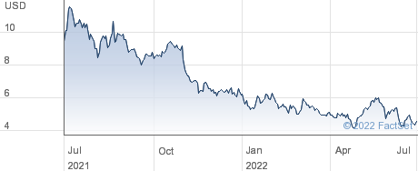 Avepoint Inc performance chart