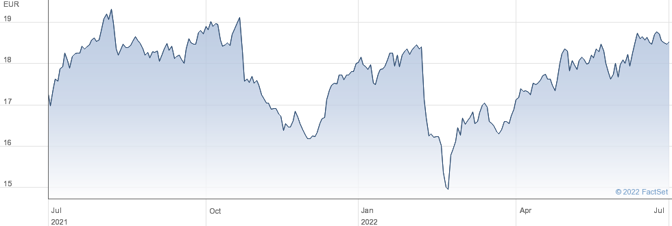 Compania de Distribucion Integral Logista Holdings SA performance chart