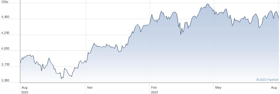 ISH MSCI FRANCE performance chart