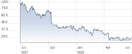 CareDx Inc performance chart