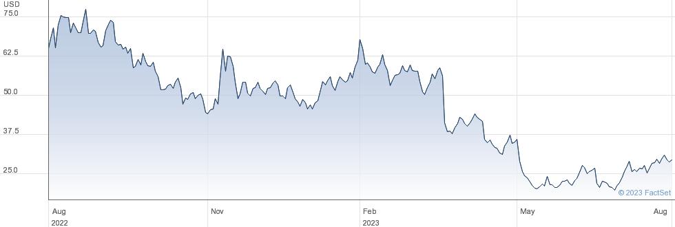 Trupanion Inc performance chart