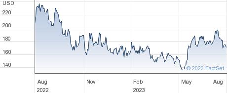 Globant SA performance chart