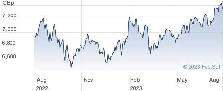 XWORLD 1C performance chart