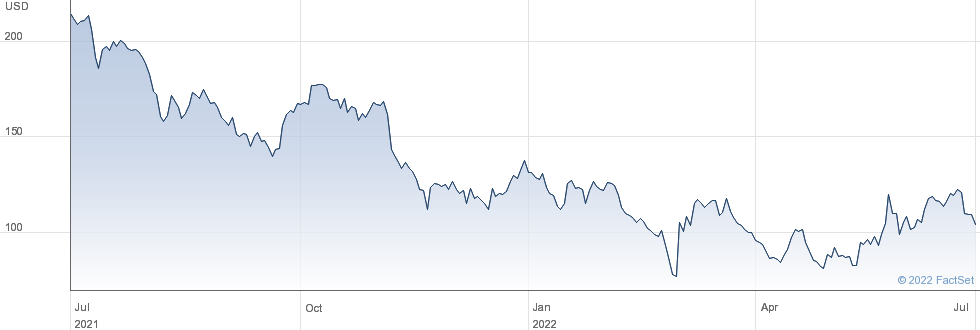 Alibaba Group Holding Ltd performance chart