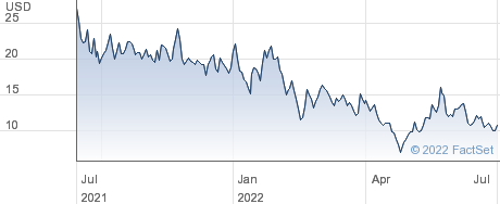 Exscientia PLC performance chart
