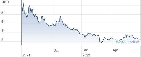 Evolv Technologies Holdings Inc performance chart