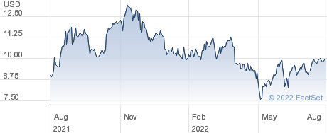 CCC Intelligent Solutions Holdings Inc performance chart