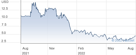 Vicarious Surgical Inc performance chart