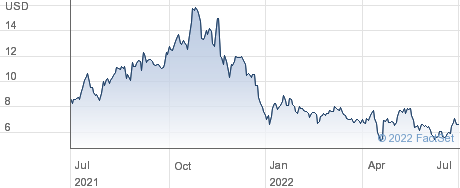 indie Semiconductor Inc performance chart