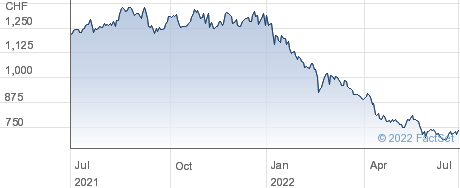 Conzzeta AG performance chart