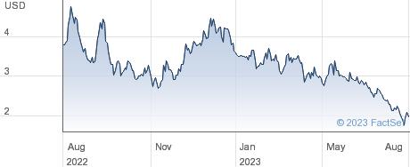 Acurx Pharmaceuticals Inc performance chart