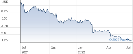 LiveVox Holdings Inc performance chart
