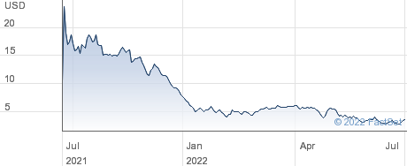 ESS Tech Inc performance chart