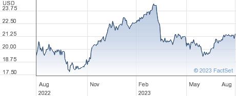 Logan Ridge Finance Corp performance chart
