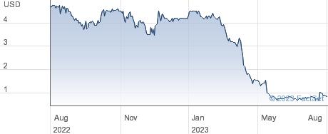 AgileThought Inc performance chart