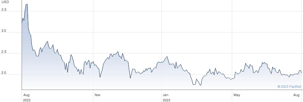 OppFi Inc performance chart