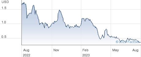 LumiraDx Ltd performance chart