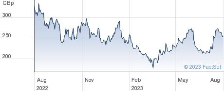 OXFORD NANO performance chart
