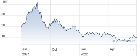 Monte Rosa Therapeutics Inc performance chart