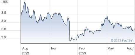 Graphite Bio Inc performance chart
