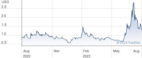 TMC the metals company Inc performance chart