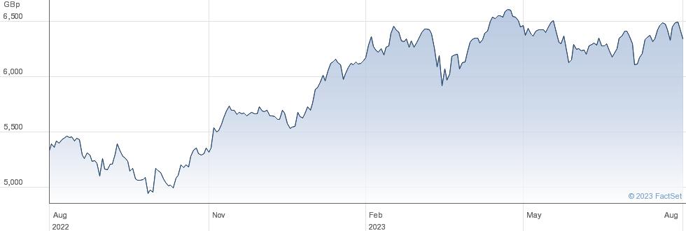 LYXOR CAC40 performance chart