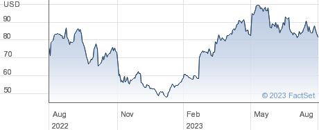 Lantheus Holdings Inc performance chart