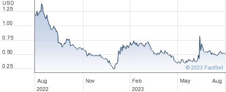DatChat Inc performance chart