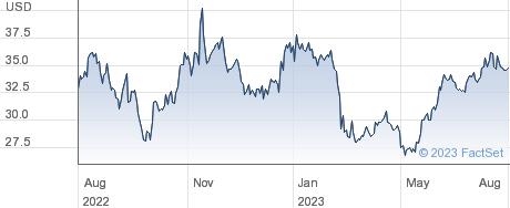 Synchrony Financial performance chart