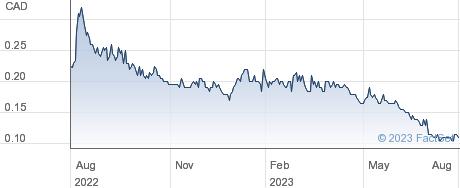 Manganese X Energy Corp performance chart