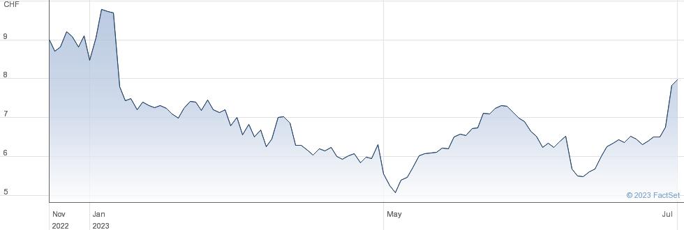 ams AG performance chart