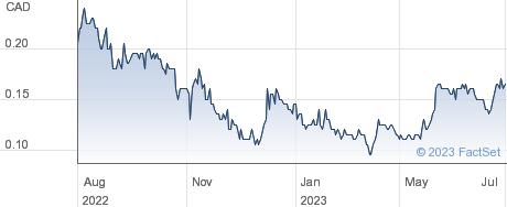 Falco Resources Ltd performance chart