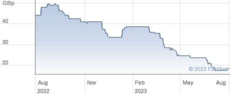 ADVFN performance chart